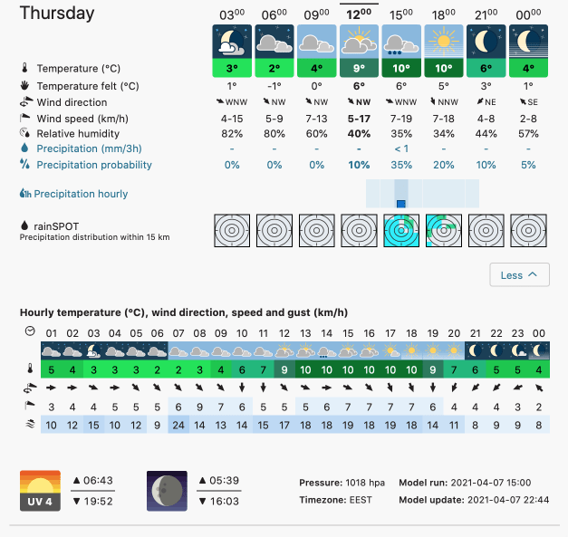 Prognoza meteo Romania 8 Aprilie 2021 (Romania weather forecast)