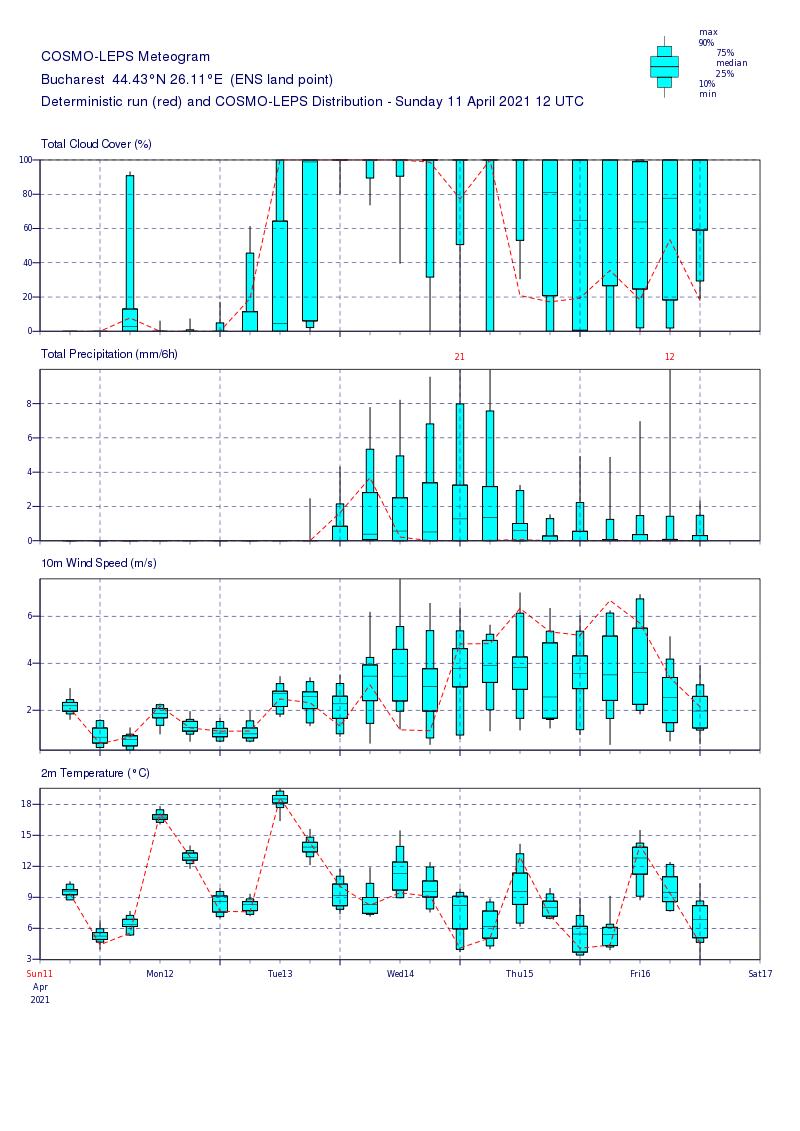 Prognoza meteo Romania 12 Aprilie 2021 (Romania weather forecast)