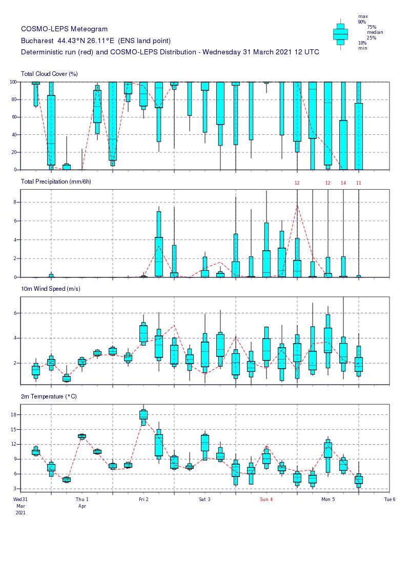 Prognoza meteo Romania 1 Aprilie 2021 (Romania weather forecast)
