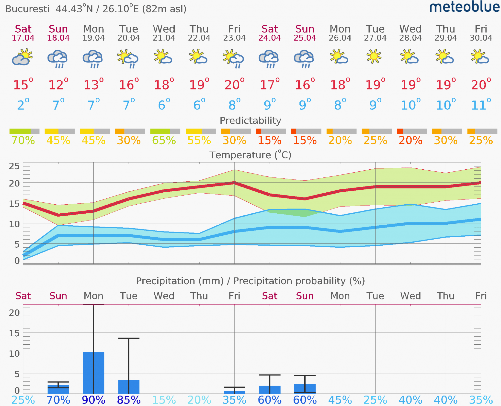 Prognoza vreme Poiana Brașov și București #Carpathian #mountain