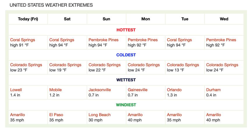Extremele meteorologice prognozate în #România și #USA (#weather extremes)
