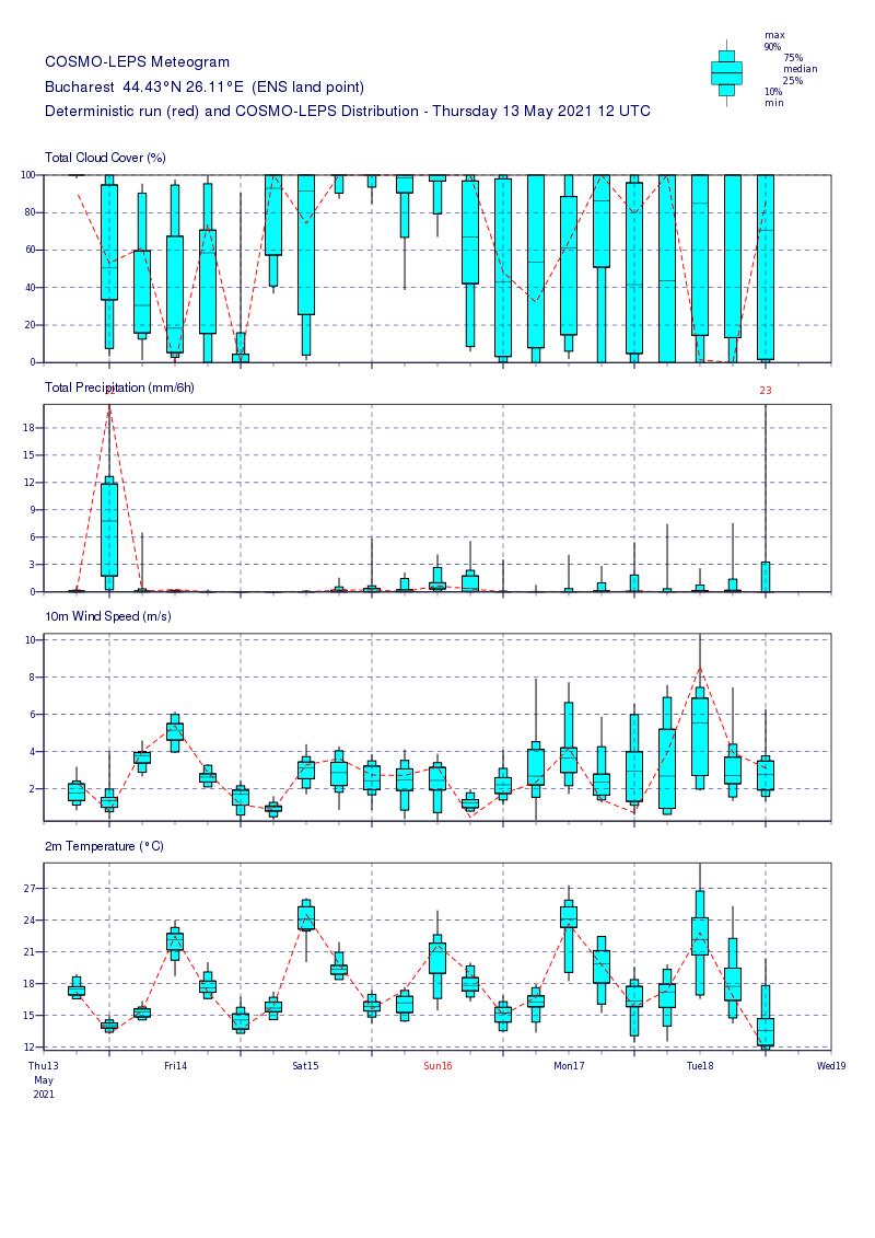 Prognoza meteo Romania 14 Mai 2021 (Romania weather forecast)