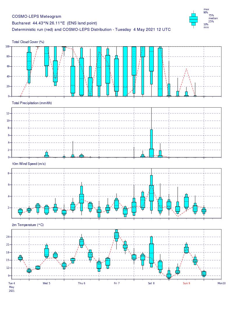 Prognoza meteo Romania 5 Mai 2021 (Romania weather forecast)