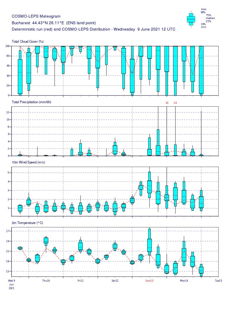 Prognoza meteo Romania 10 Iunie 2021 (Romania weather forecast)