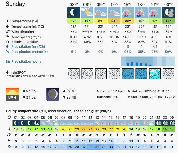 Prognoza meteo România  12 - 13 Iunie (Romania  forecast).