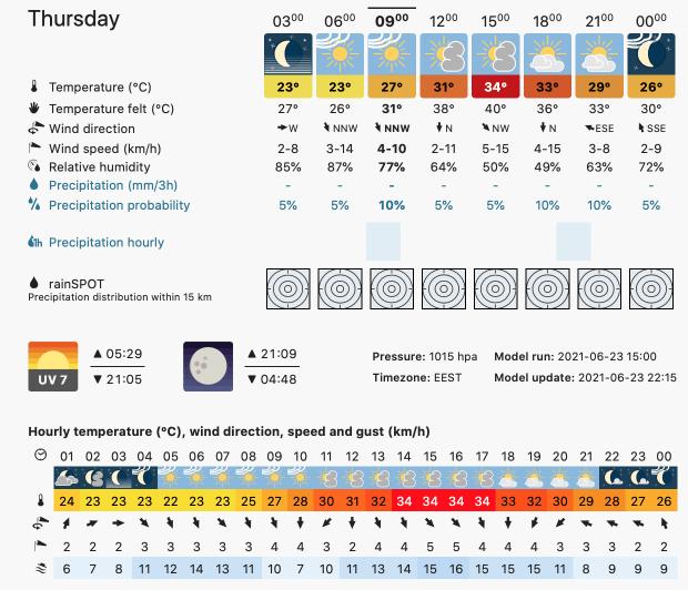 Prognoza meteo Romania 24 Iunie 2021 (Romania weather forecast)