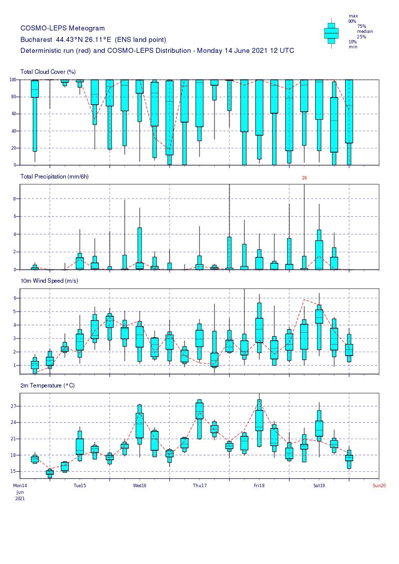Prognoza meteo Romania 15 Iunie 2021 (Romania weather forecast)