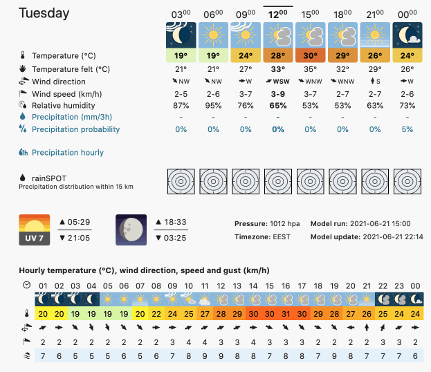 Prognoza meteo Romania 22 Iunie 2021 (Romania weather forecast)