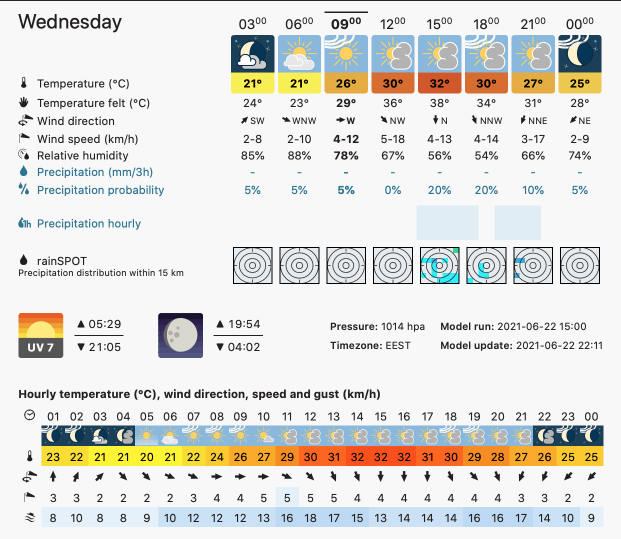 Prognoza meteo Romania 23 Iunie 2021 (Romania weather forecast)