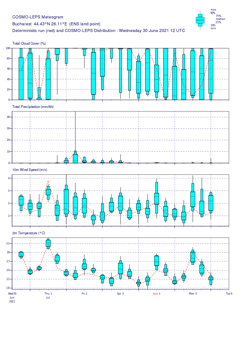 Prognoza meteo Romania 1 Iulie 2021 (Romania weather forecast)