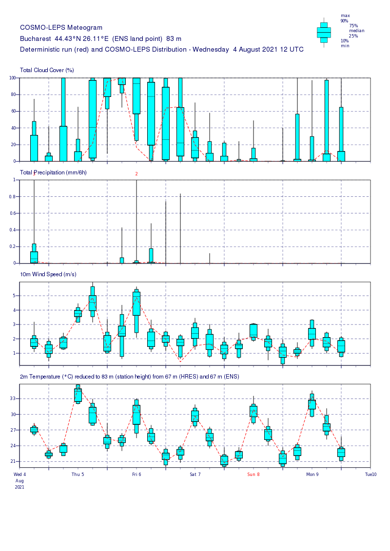 Prognoza meteo Romania 5 August 2021 (Romania weather forecast)