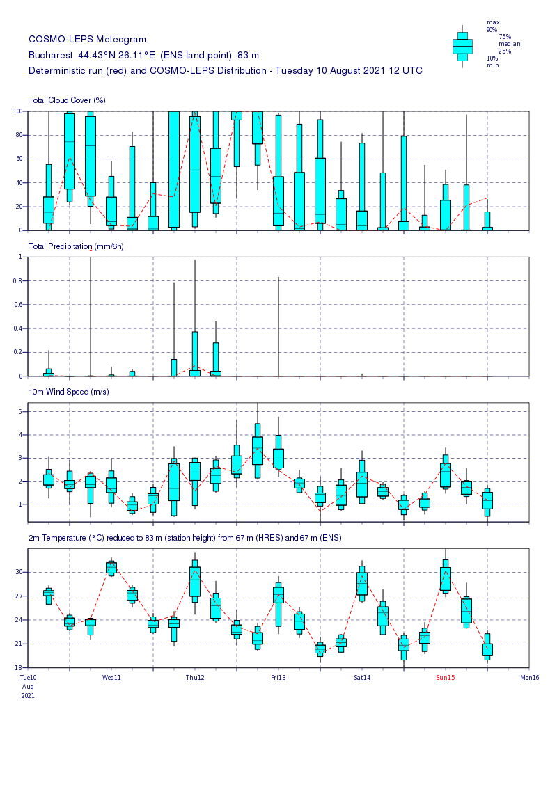Prognoza meteo Romania 11 August 2021 (Romania weather forecast)