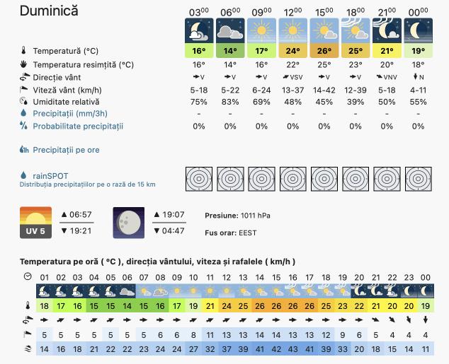 Prognoza meteo România  18 - 19 September (Romania  forecast)