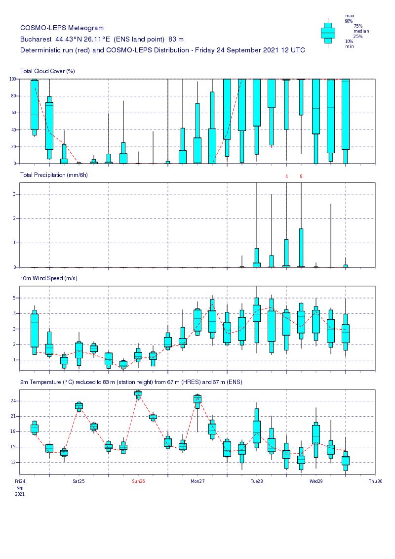 Prognoza meteo România  25 - 26 September (Romania  forecast)