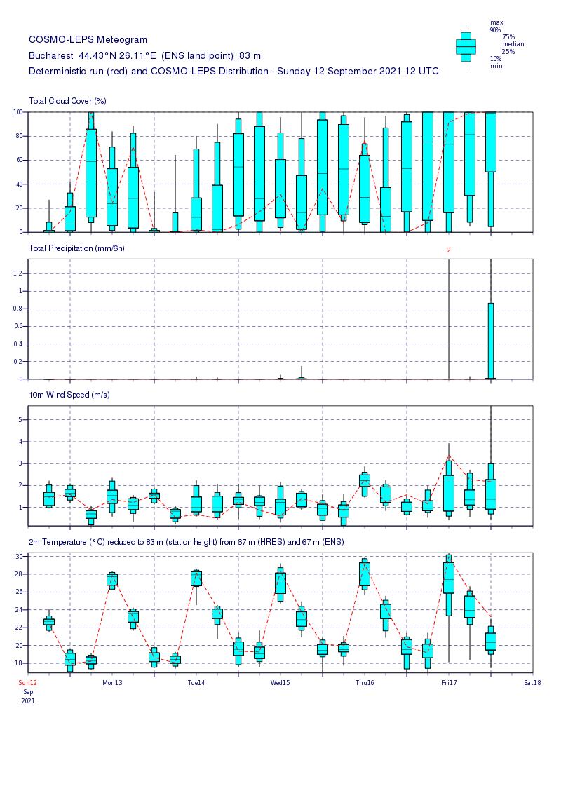 Prognoza meteo Romania 13 Septembrie 2021 (Romania weather forecast)