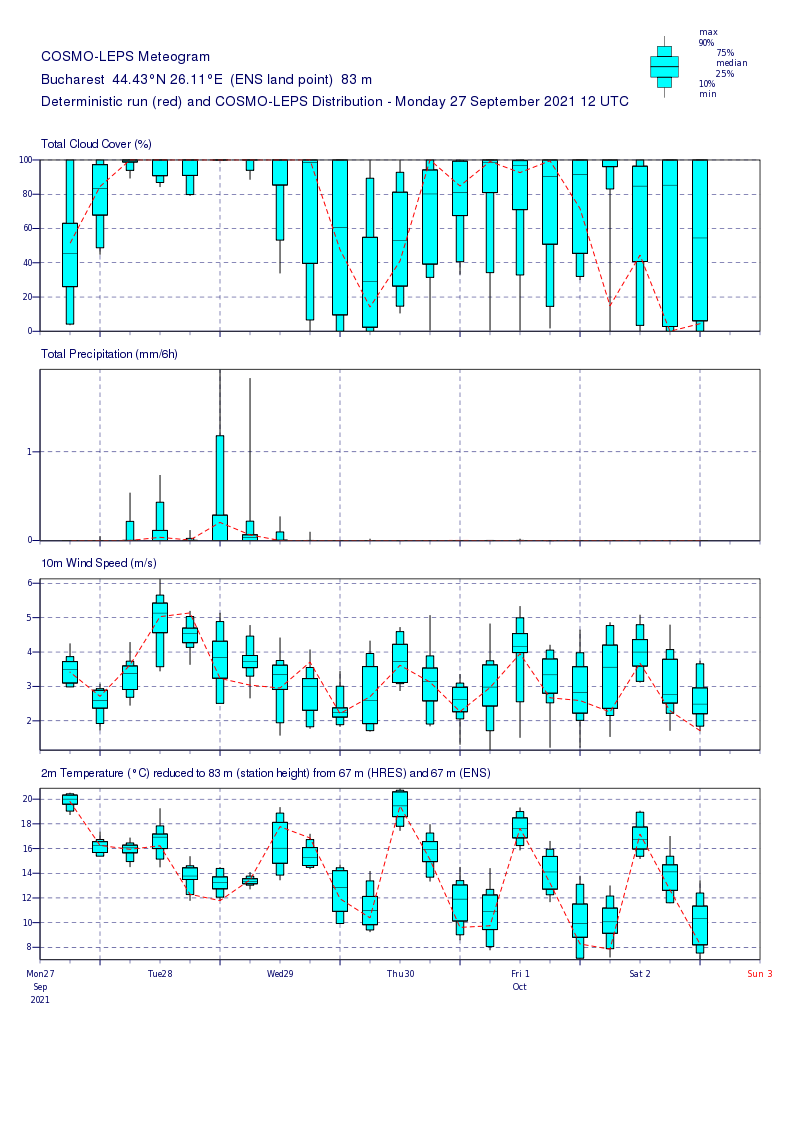 Prognoza meteo Romania 28 Septembrie 2021 (Romania weather forecast)