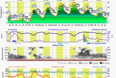 Prognoza vreme Postavarul 76 zile