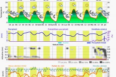 Prognoza vreme Postavarul n7 zile