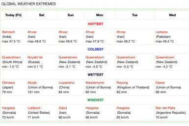 Global weather extremes
