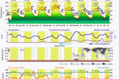 Prognoza vreme Poiana Brasov 7 zile