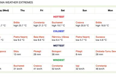Extremele meteorologice