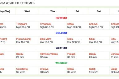 Extreme meteorologice